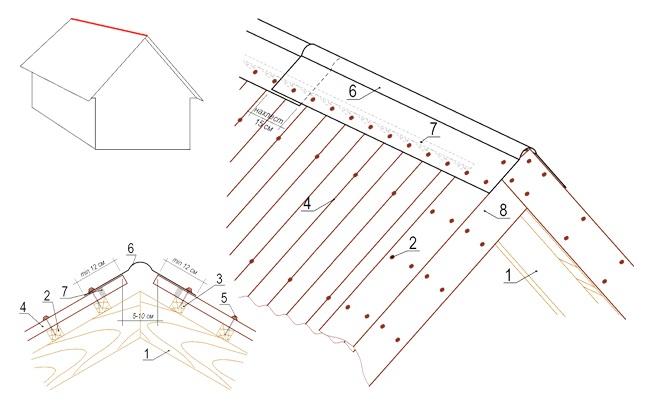 Пошаговая Инструкция По Укладке Ондулина На Крышу
